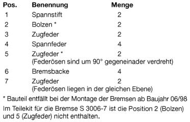 BPW Bremse -7 Teilebenennung