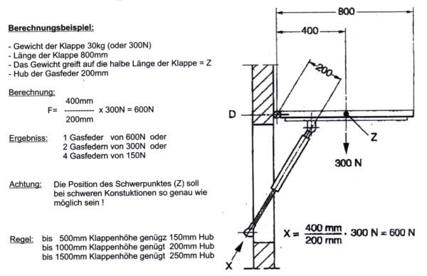 Berechnungsschema für die Druckberechnung für Gasfedern